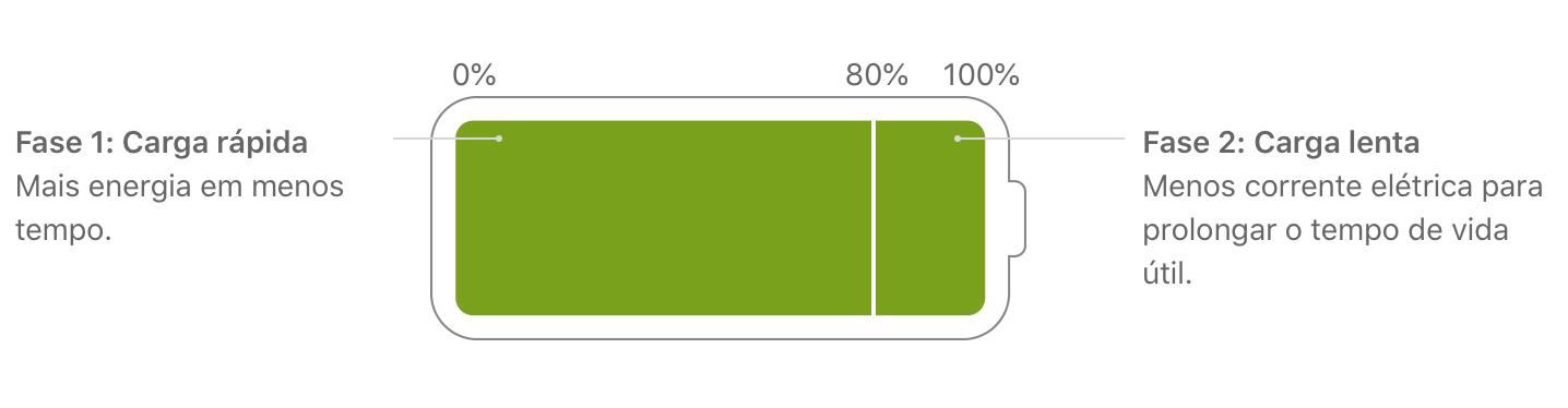 Fases de carga da bateria | Fonte: Apple