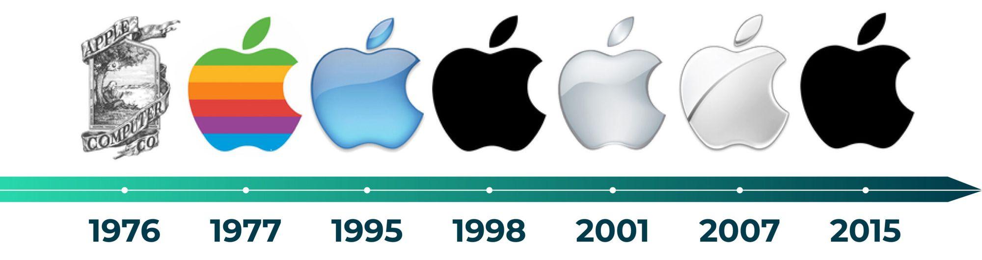Evolução cronológica do logotipo da Apple